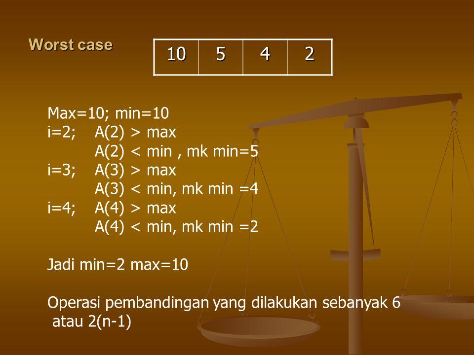 10 5 4 2 Worst case Max=10; min=10 i=2; A(2) > max