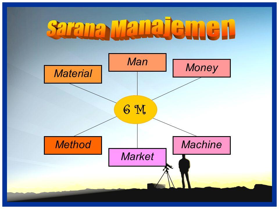 Sarana Manajemen Man Money Machine Market Material Method 6 M