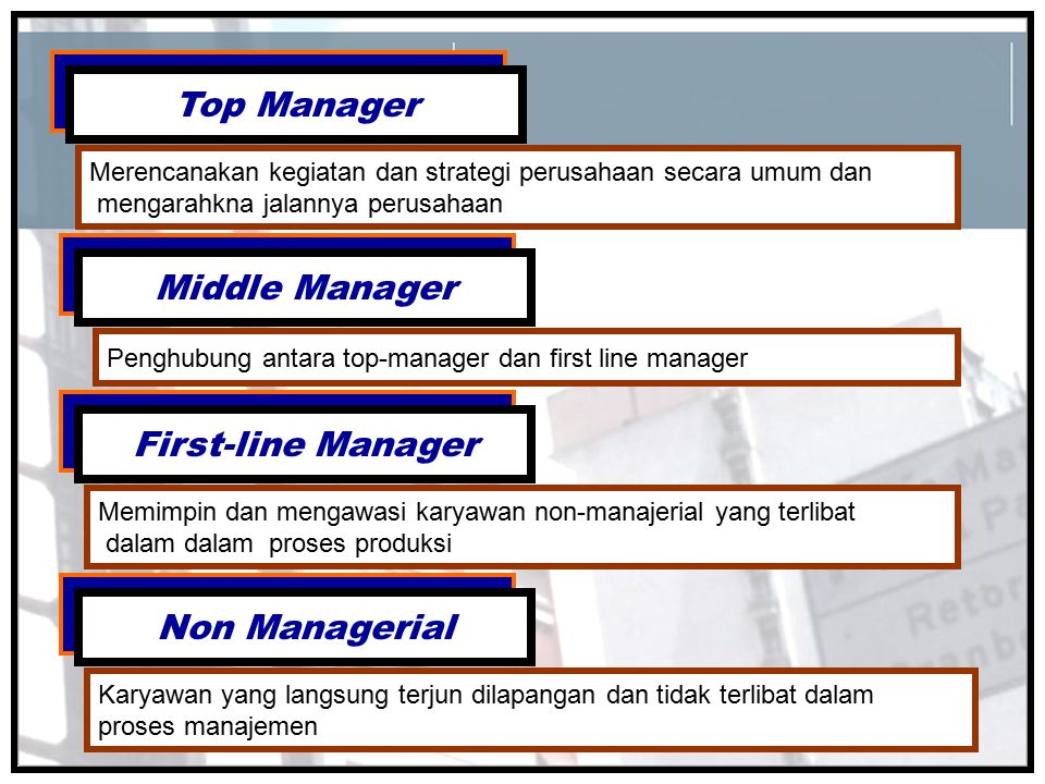 Top Manager Middle Manager First-line Manager Non Managerial