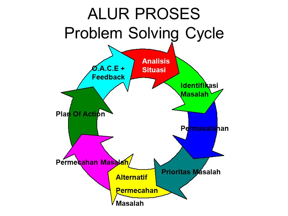 ALUR PROSES Problem Solving Cycle