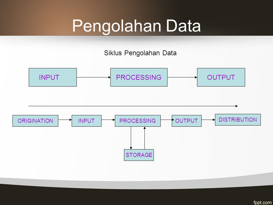 Pengolahan Data Siklus Pengolahan Data INPUT PROCESSING OUTPUT