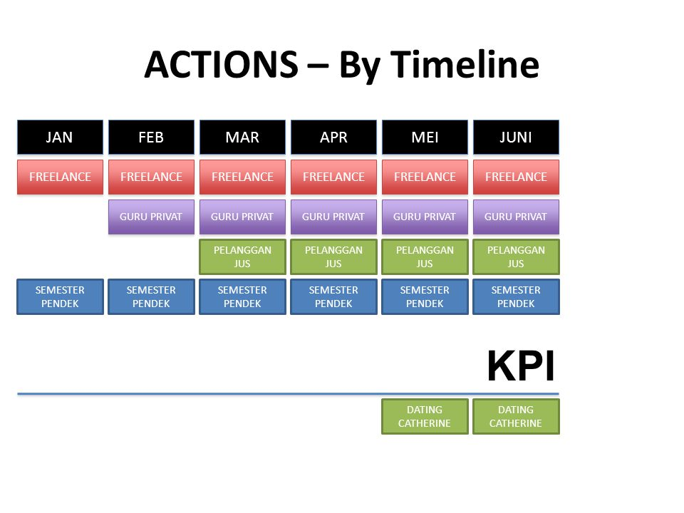 ACTIONS – By Timeline KPI JAN FEB MAR APR MEI JUNI FREELANCE FREELANCE