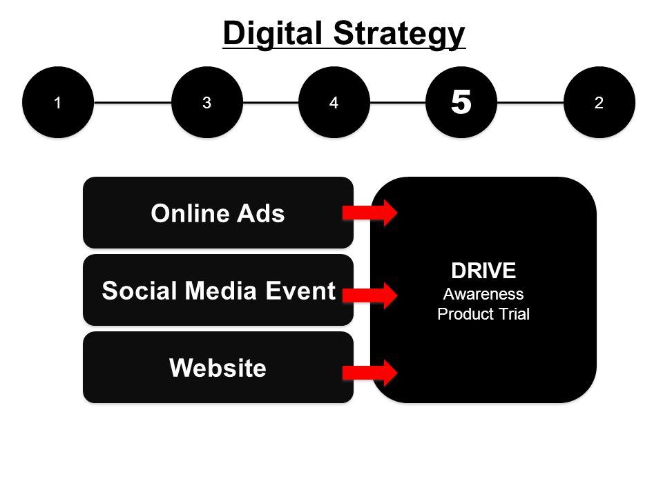 Digital Strategy 5 Online Ads Social Media Event Website DRIVE 1 3 4 2