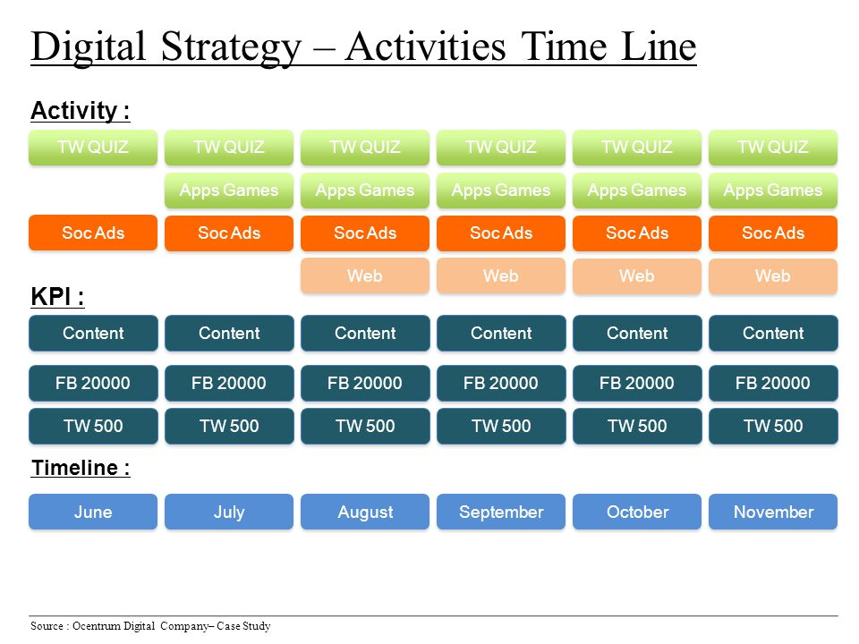 Digital Strategy – Activities Time Line