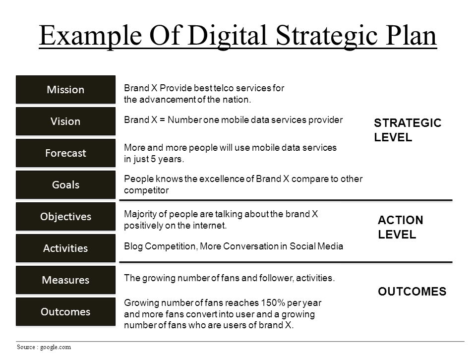 Example Of Digital Strategic Plan