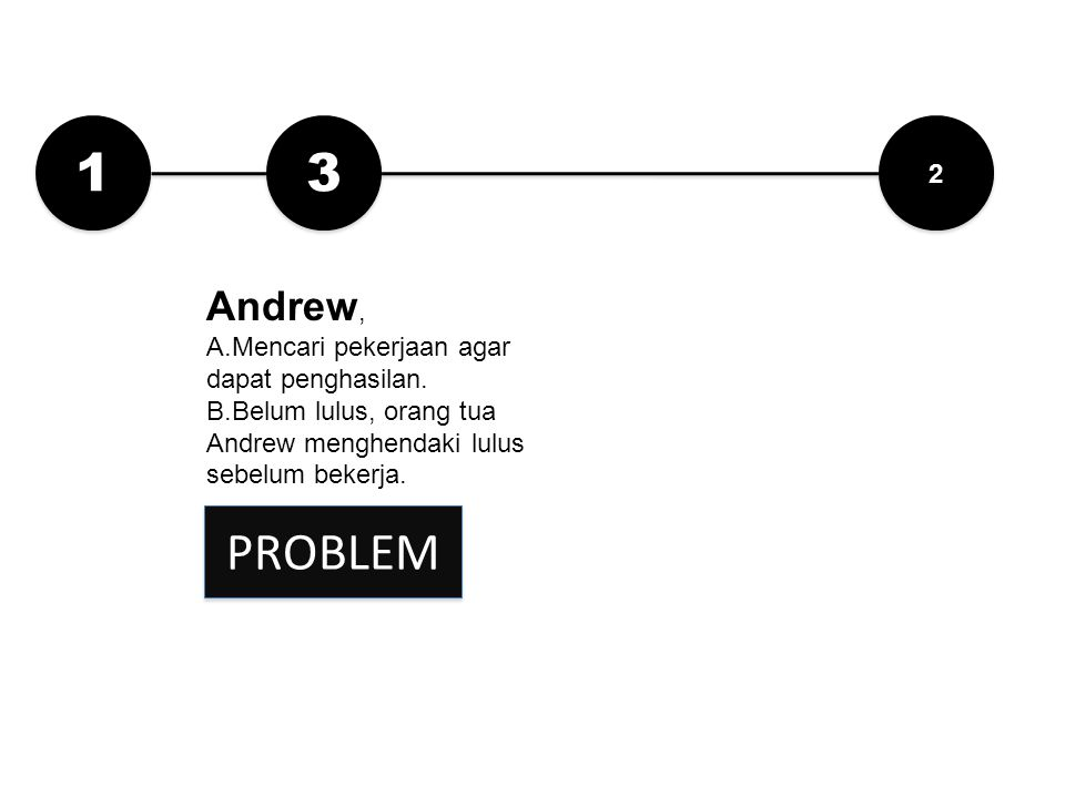 1 3 PROBLEM Andrew, 2 Mencari pekerjaan agar dapat penghasilan.