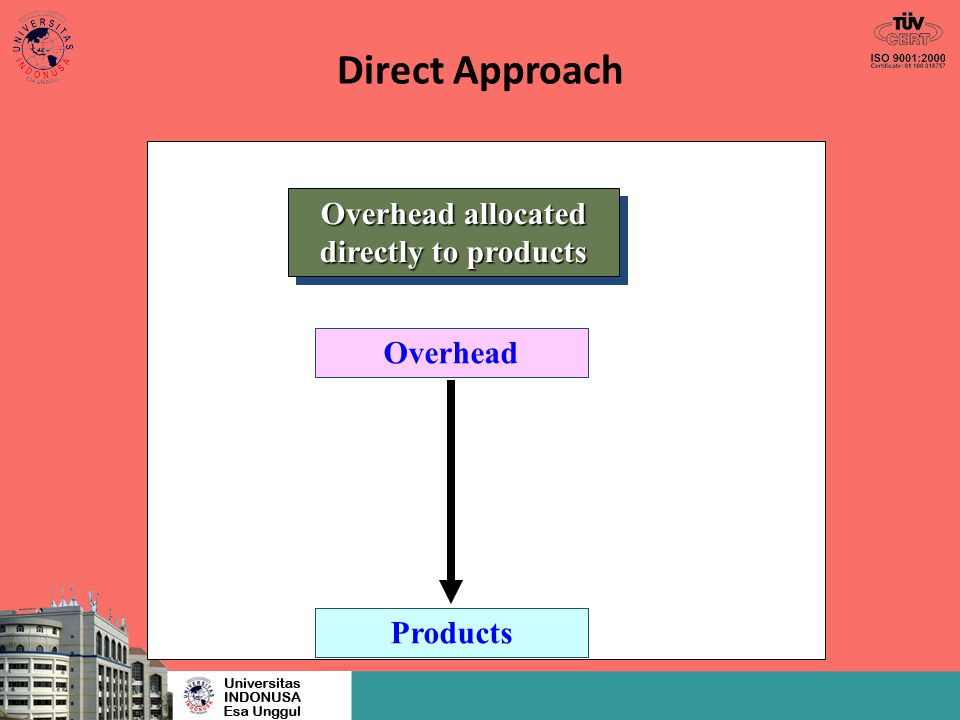 Overhead allocated directly to products
