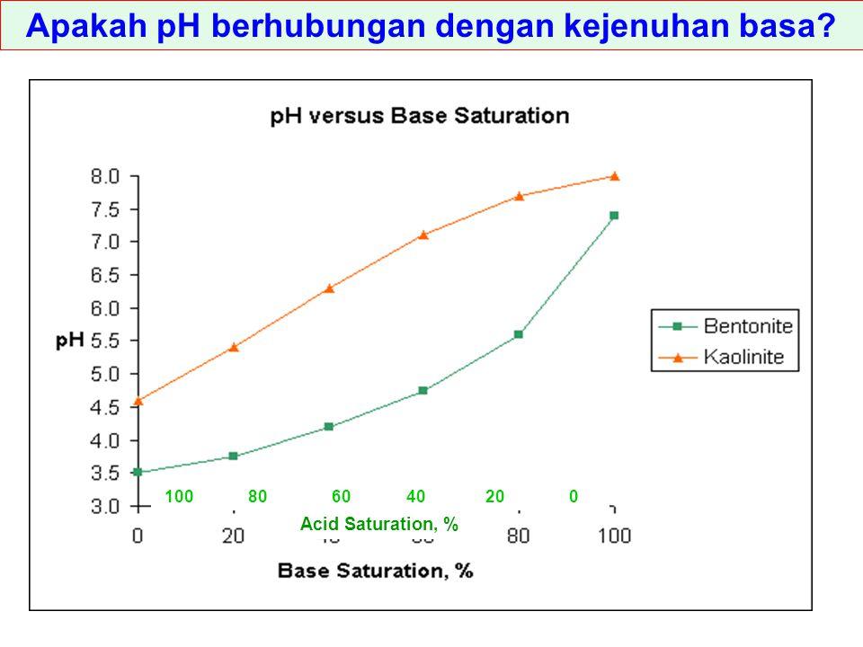 Apakah pH berhubungan dengan kejenuhan basa