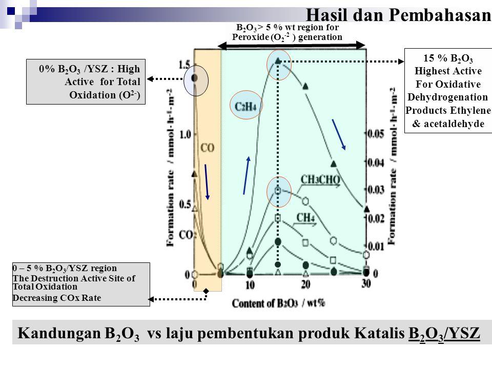 Hasil dan Pembahasan B2O3 > 5 % wt region for. Peroxide (O2-2 ) generation. 15 % B2O3. Highest Active.