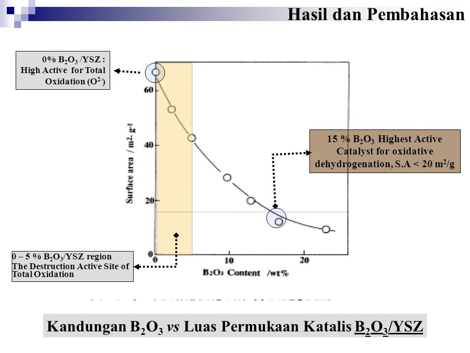 Kandungan B2O3 vs Luas Permukaan Katalis B2O3/YSZ