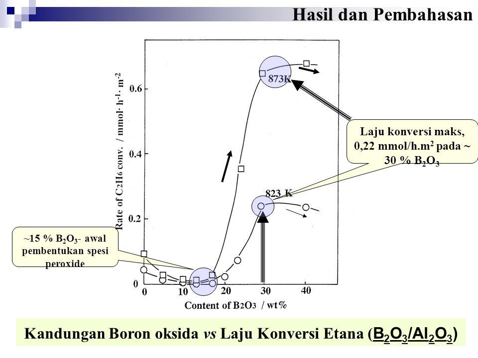 ~15 % B2O3- awal pembentukan spesi peroxide