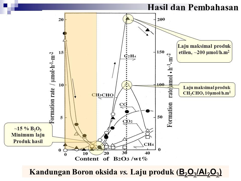 Hasil dan Pembahasan Laju maksimal produk etilen, ~200 μmol/h.m2. Laju maksimal produk CH3CHO, 10μmol/h.m2.