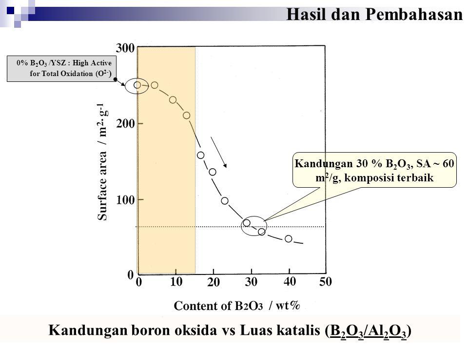 Kandungan 30 % B2O3, SA ~ 60 m2/g, komposisi terbaik