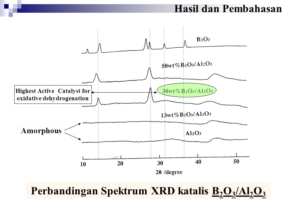 Perbandingan Spektrum XRD katalis B2O3/Al2O3