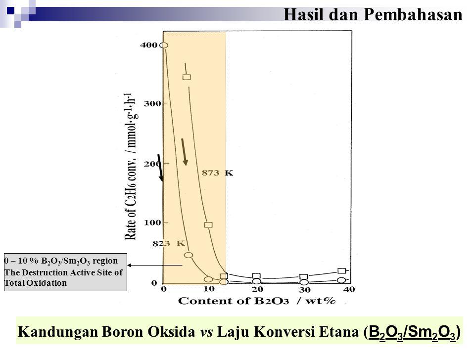 Kandungan Boron Oksida vs Laju Konversi Etana (B2O3/Sm2O3)