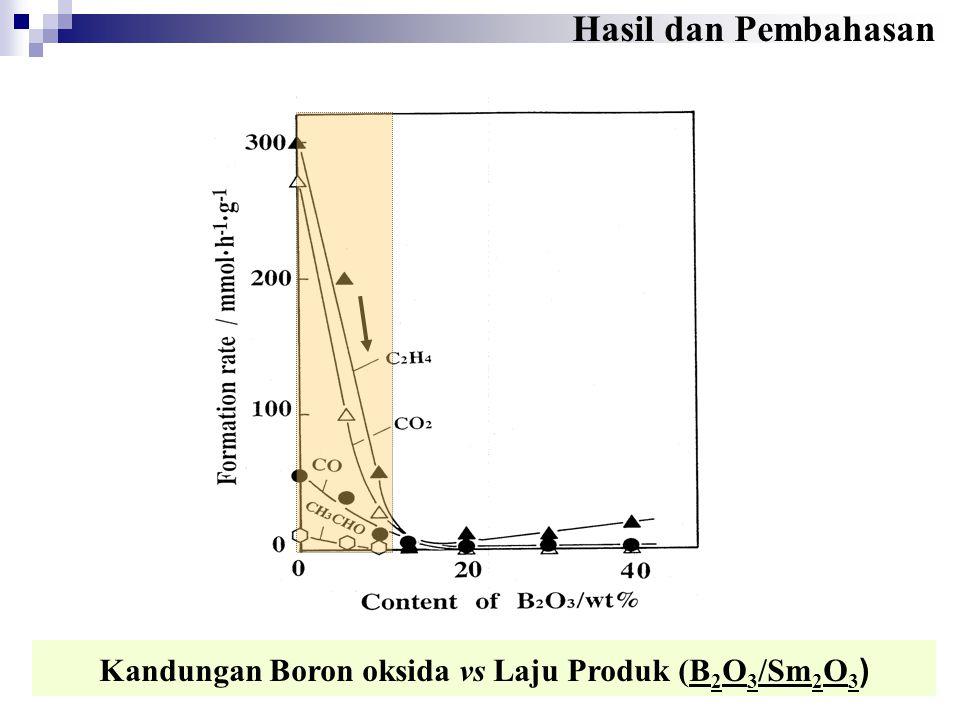 Kandungan Boron oksida vs Laju Produk (B2O3/Sm2O3)