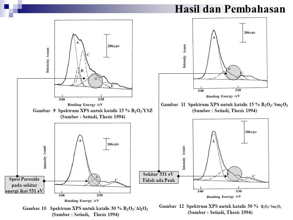 Hasil dan Pembahasan Gambar 11 Spektrum XPS untuk katalis 15 % B2O3/ Sm2O3 (Sumber : Setiadi, Thesis 1994)