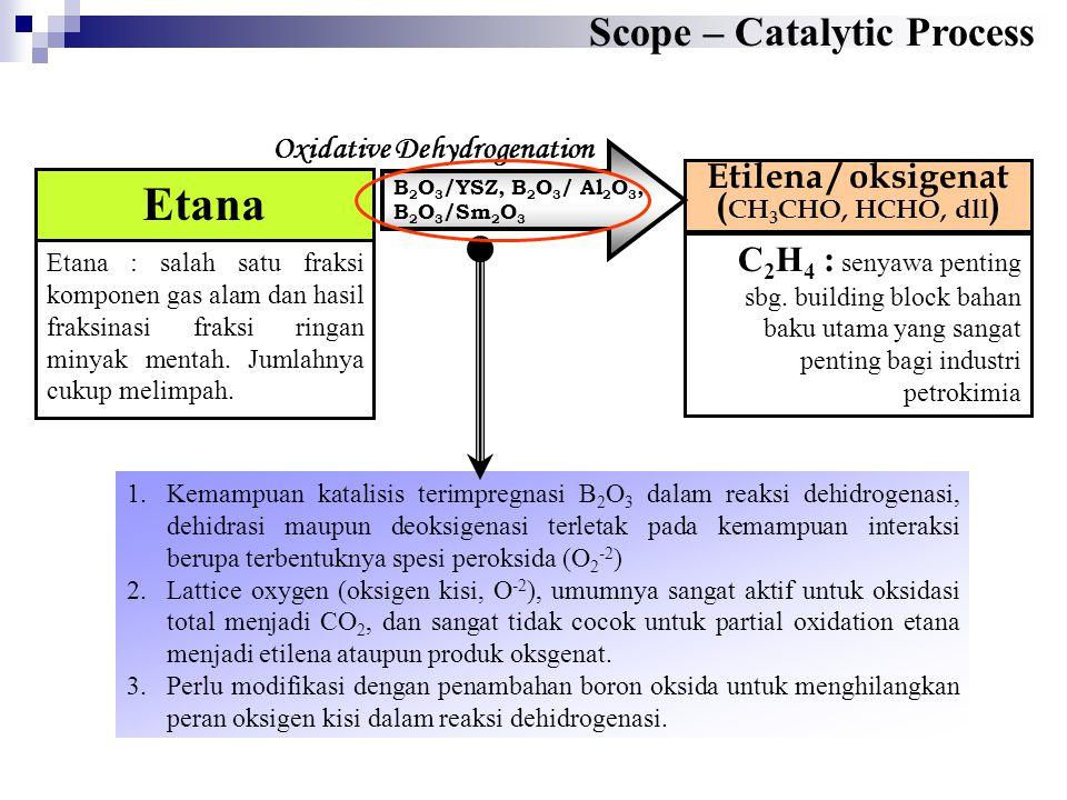 Oxidative Dehydrogenation Etilena / oksigenat (CH3CHO, HCHO, dll)