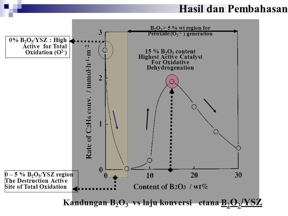 Hasil dan Pembahasan Kandungan B2O3 vs laju konversi etana B2O3/YSZ