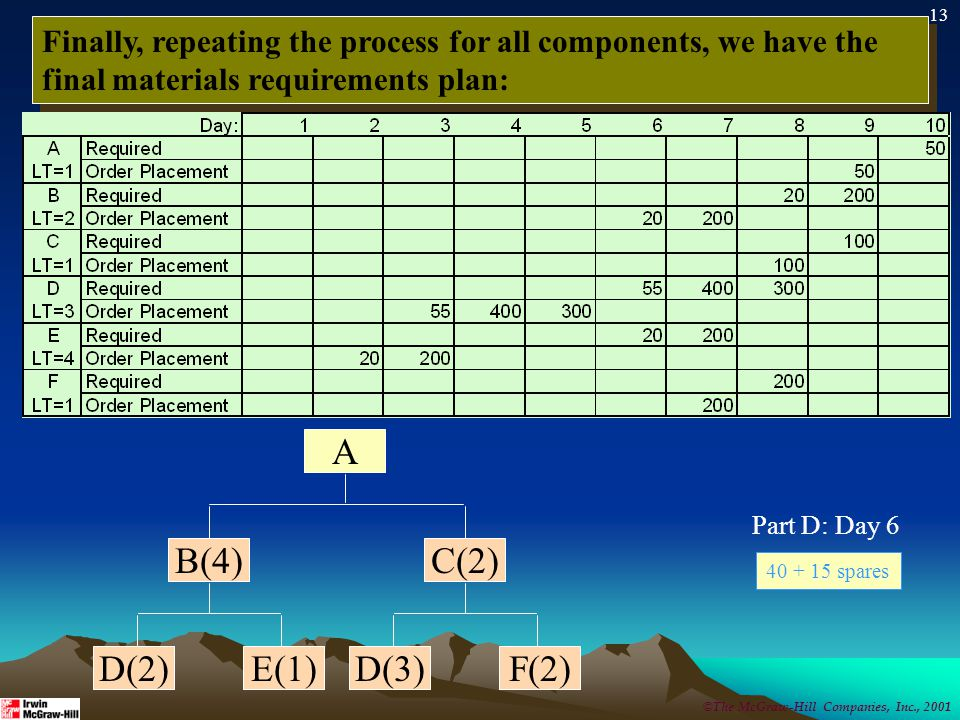 13 Finally, repeating the process for all components, we have the final materials requirements plan: