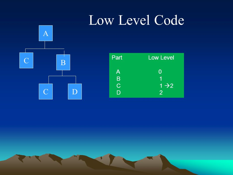 Low Level Code A. C. Part Low Level. A 0. B 1.
