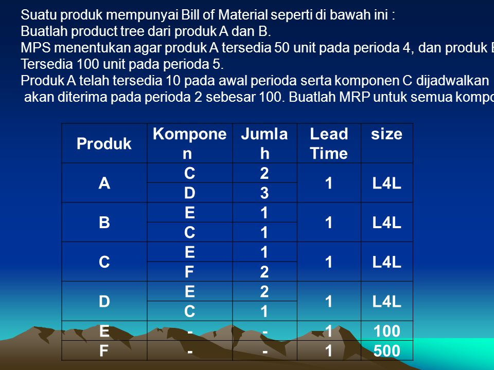 Produk Komponen Jumlah Lead Time size A C 2 1 L4L D 3 B E F - 100 500