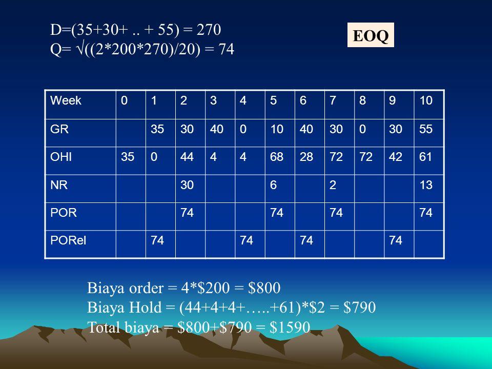 Biaya Hold = (44+4+4+…..+61)*$2 = $790 Total biaya = $800+$790 = $1590