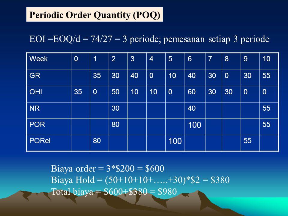 Periodic Order Quantity (POQ)