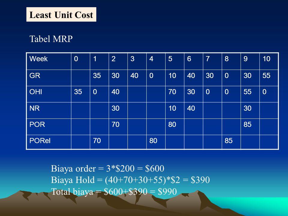Least Unit Cost Tabel MRP Biaya order = 3*$200 = $600
