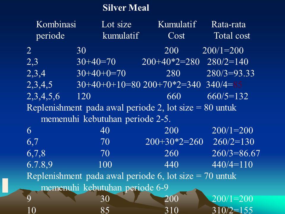 Silver Meal Kombinasi Lot size Kumulatif Rata-rata. periode kumulatif Cost Total cost.