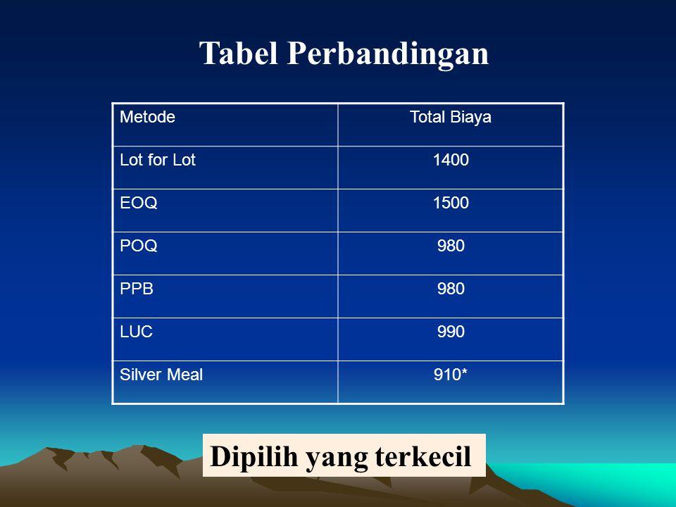 Tabel Perbandingan Dipilih yang terkecil Metode Total Biaya