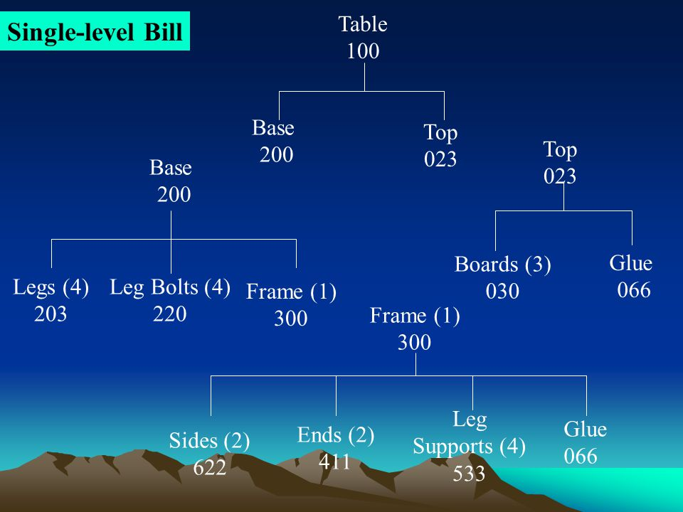 Single-level Bill Table 100 Base 200 Top 023 Top 023 Base 200