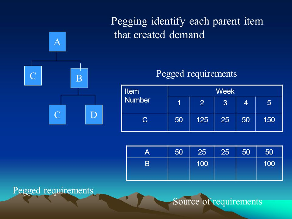 Pegging identify each parent item that created demand
