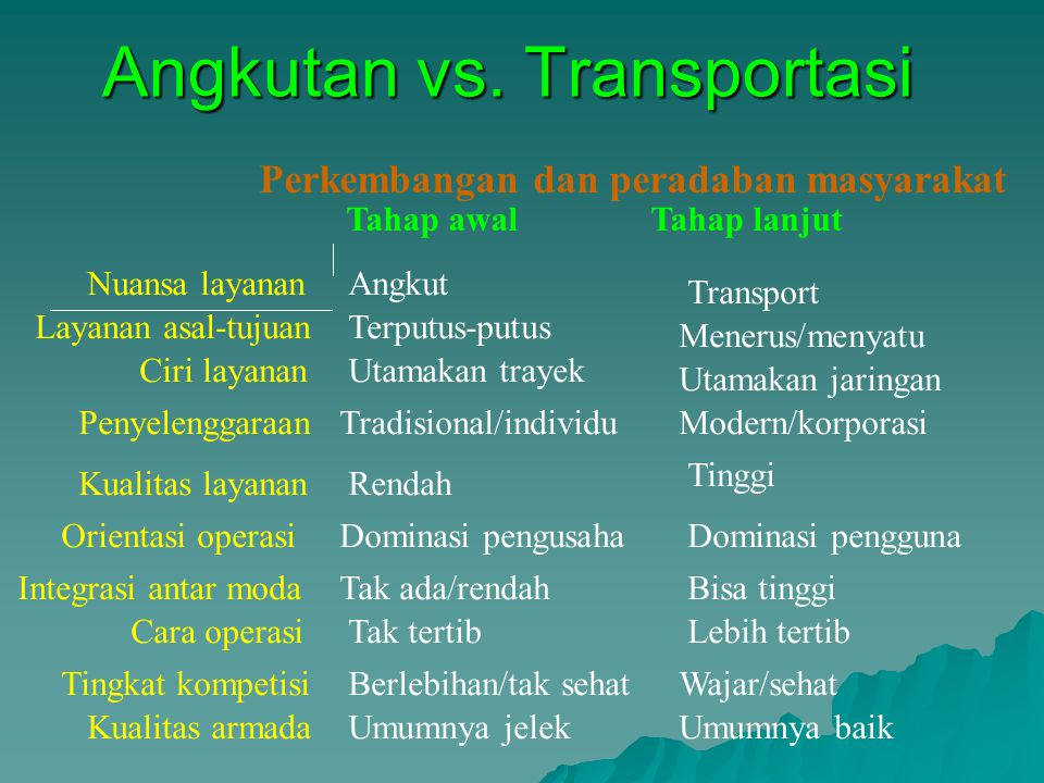 Angkutan vs. Transportasi