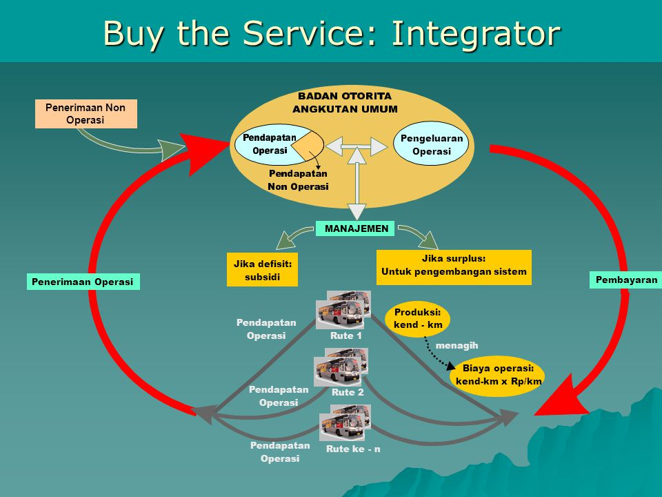 Buy the Service: Integrator