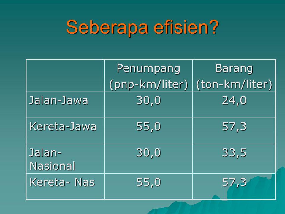 Seberapa efisien Penumpang (pnp-km/liter) Barang (ton-km/liter)
