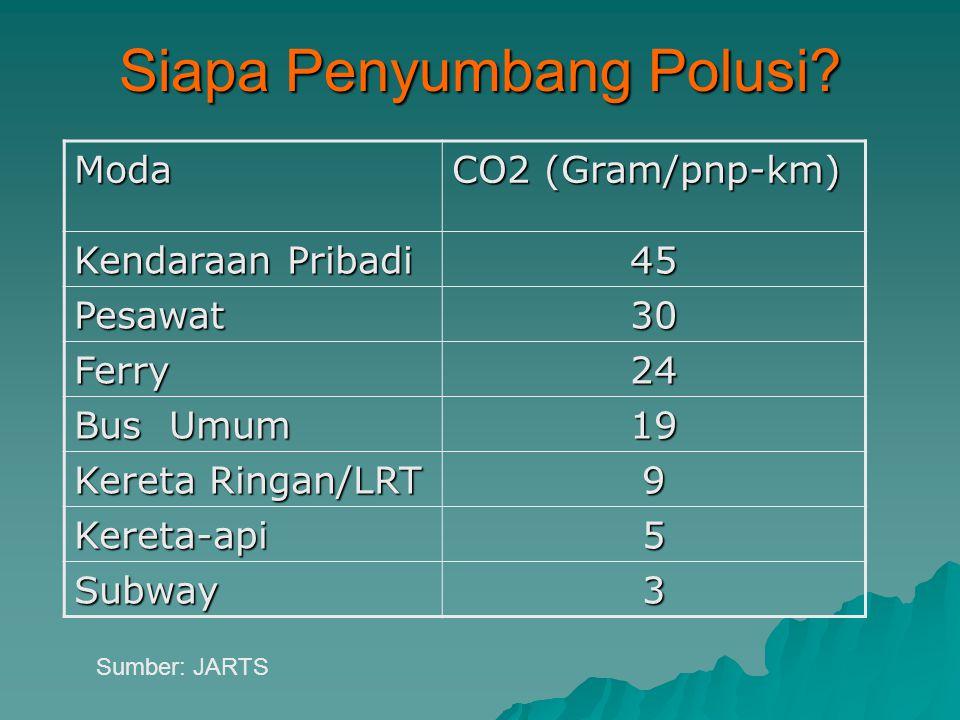 Siapa Penyumbang Polusi