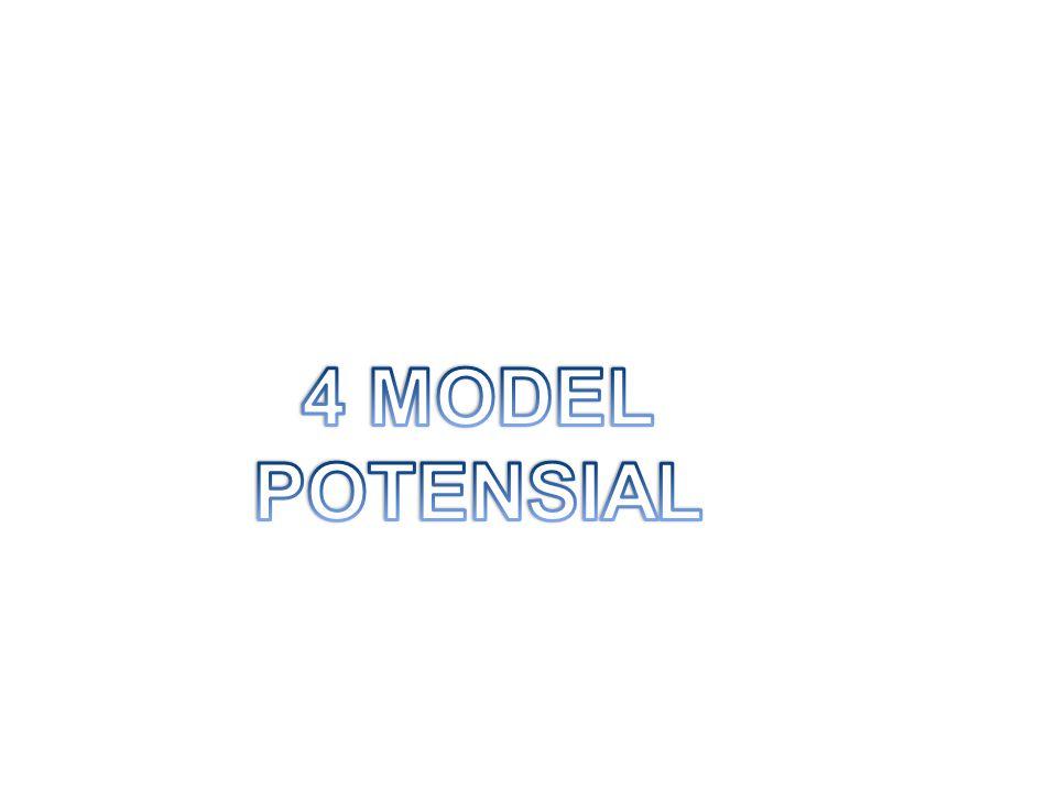 4 MODEL POTENSIAL