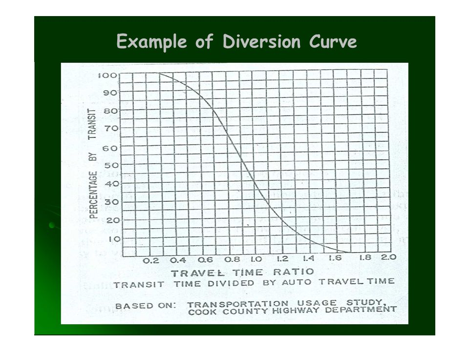 Example of Diversion Curve