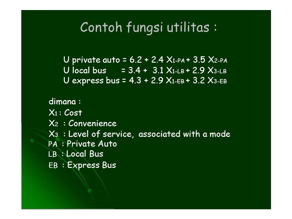 Contoh fungsi utilitas :