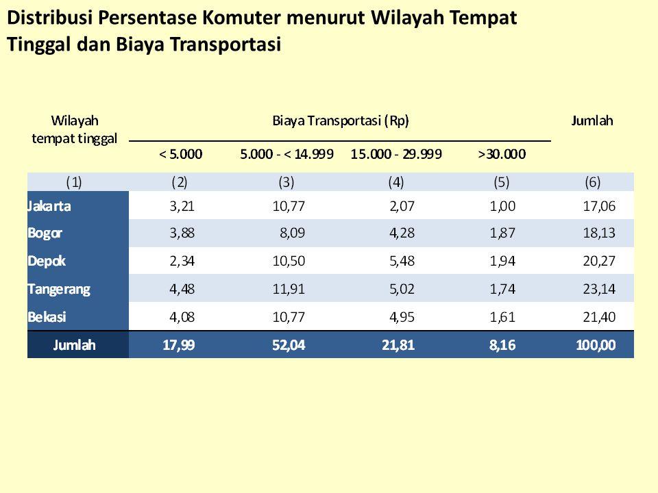 Distribusi Persentase Komuter menurut Wilayah Tempat Tinggal dan Biaya Transportasi