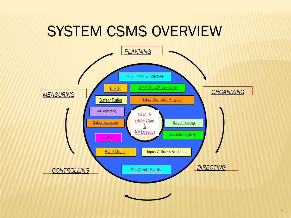 SYSTEM CSMS OVERVIEW PLANNING ORGANIZING MEASURING DIRECTING