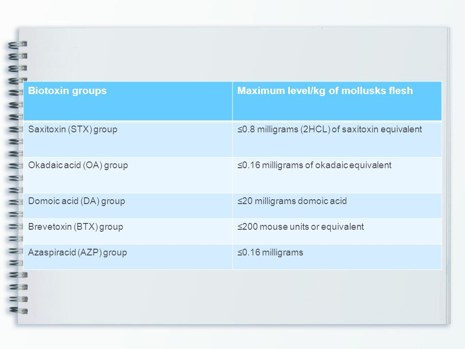 Maximum level/kg of mollusks flesh