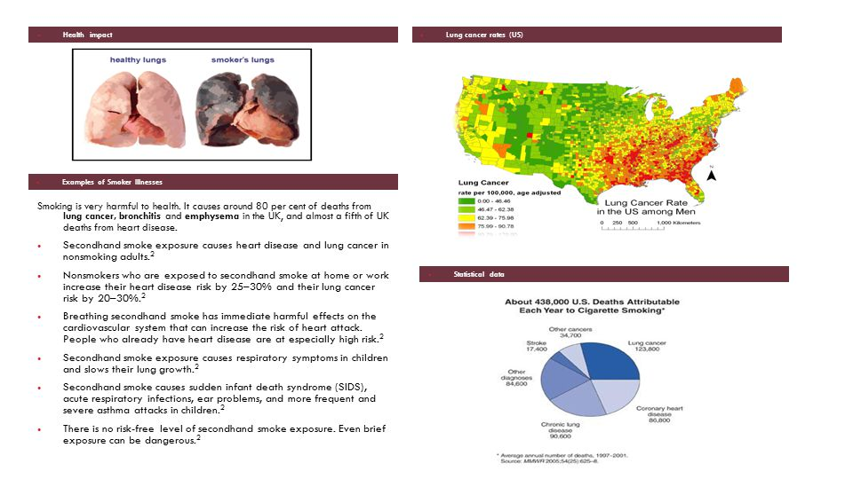 Health impact Lung cancer rates (US) Examples of Smoker Illnesses.