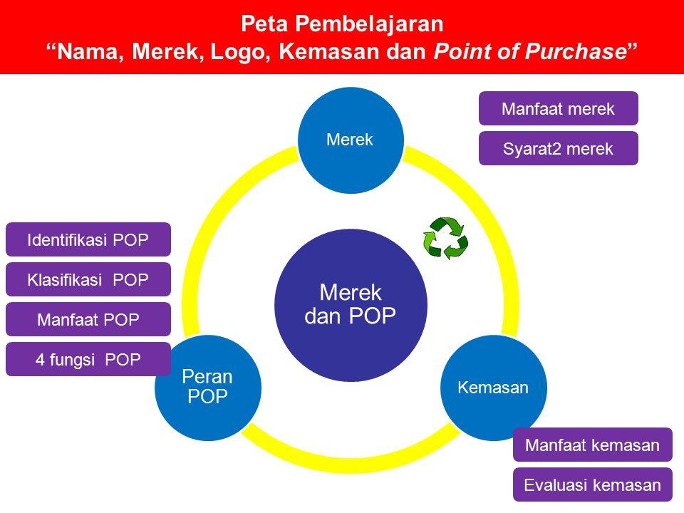 Peta Pembelajaran Nama, Merek, Logo, Kemasan dan Point of Purchase