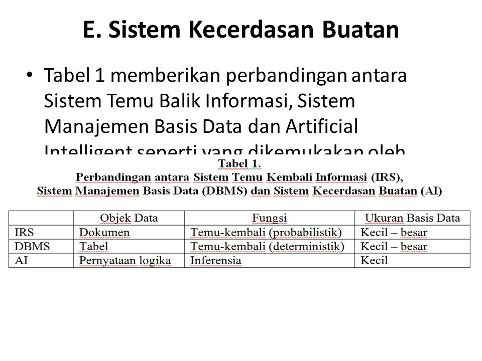E. Sistem Kecerdasan Buatan
