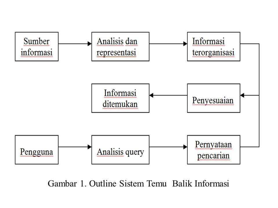 Gambar 1. Outline Sistem Temu Balik Informasi