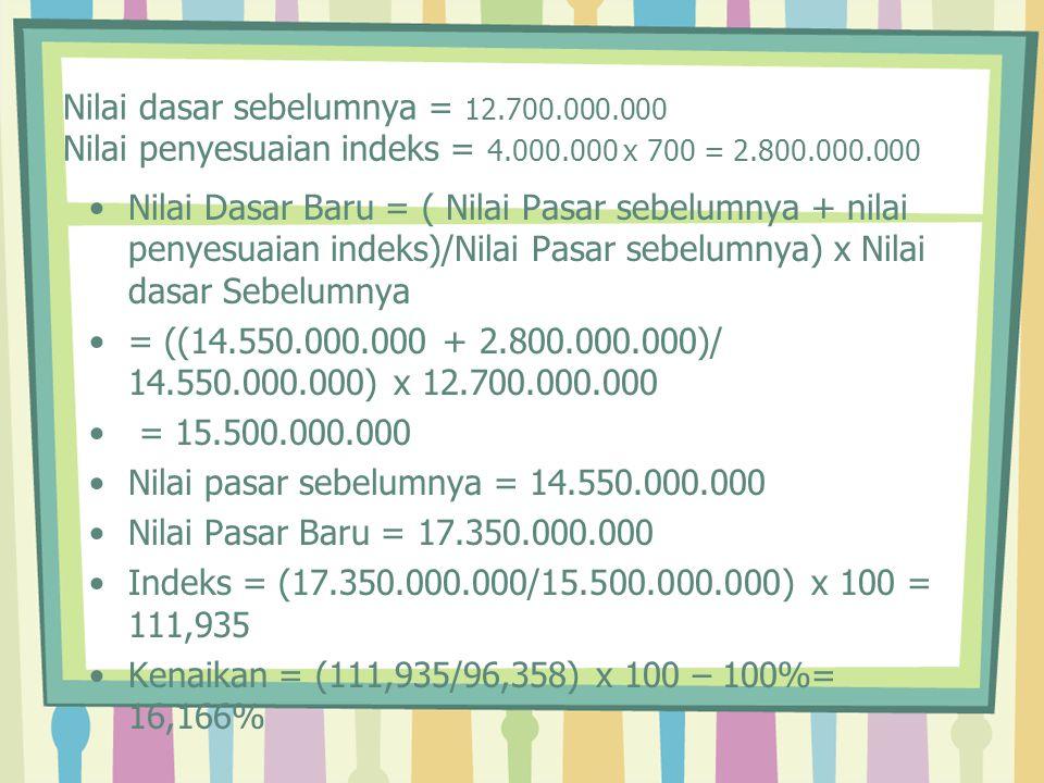 Nilai dasar sebelumnya = 12.700.000.000 Nilai penyesuaian indeks = 4.000.000 x 700 = 2.800.000.000