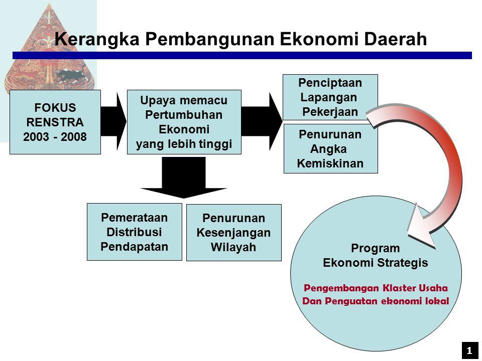 Kerangka Pembangunan Ekonomi Daerah