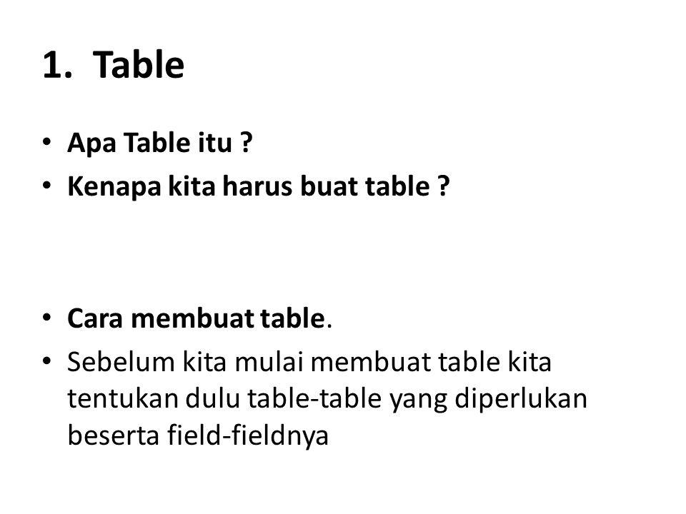 1. Table Apa Table itu Kenapa kita harus buat table
